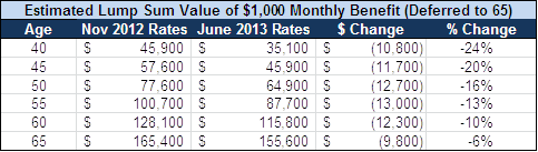 June 2013 lump sum table