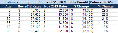 November 2013 lump sum table