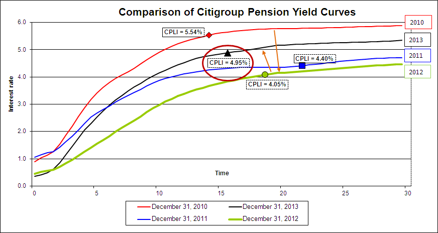 Citigroup comparison 12312013