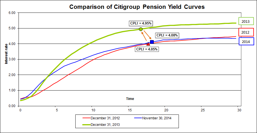 Citigroup comparison 11302014