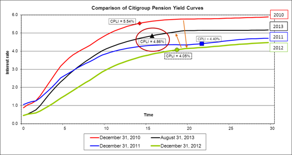 Citigroup comparison 08312013