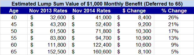 November 2014 lump sum table
