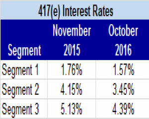415e-interest-rates